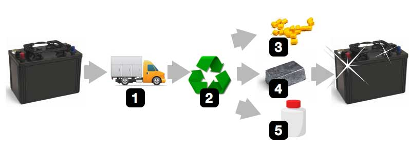 Battery recycling step by step process graphic